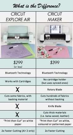 The Cricut Maker machine is the best machine to help you DIY the whole home. This Cricut Explore vs. Cricut Explore Projects, Cricut Explore Air, Cricut Craft Room, Cricut Vinyl, Cricut Air 2, Vinyl Decals, Proyectos Cricut Explore, Circuit Machine, Cricut Help