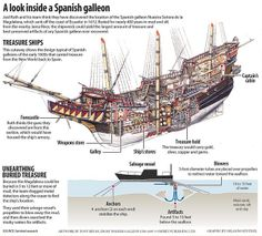 A Look inside a spanish galleon Spanish Galleon, Pirate Boats, Old Sailing Ships, Ship Drawing, Medieval World, Remo, Wooden Ship, Navy Ships, Ship Art