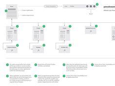 Website User Flow Diagram - pseudosuede.com