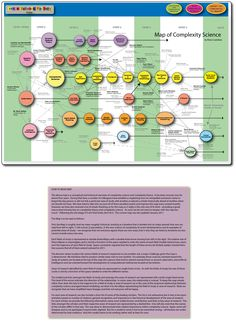 Brian Castellani's Map of Complexity Science (complete with clickable entries)
