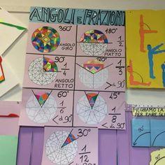 Angoli e frazioni I School, Primary School, Elementary Schools, Chemistry Classroom, Math Intervention, 4th Grade Math, Teaching Materials, 12 Year Old, Teaching Math