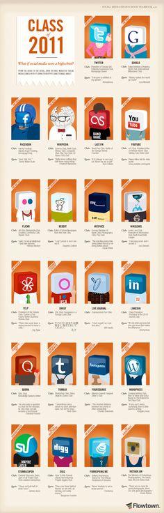 """en """"Flowtown"""" http://www.flowtown.com/blog/class-of-2011-if-social-media-were-a-high-school caracterizaron cada una de las redes sociales comparandolas con un estudiante de una escuela de secundaria.  En este proyecto buscaremos caracterizar algunas de las muchas redes sociales, como herramientas de TIC disponibles para apoyar la formulación, ejecución y seguimiento de los Planes de negocios de las organizaciones."""