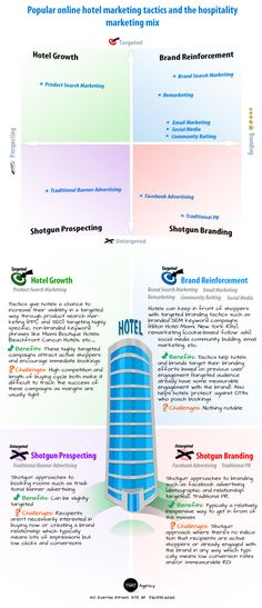 "[infographic] ""The Hotel Online Marketing Mix"" Nov-2011 by Thatagency.com - Summary of the most popular online marketing channels and how they fit into the hotel marketing mix with regards to level of targeting and purpose (branding vs prospecting)."