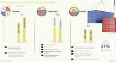 La mala hora del comercio exterior con Venezuela, Panamá y Ecuador