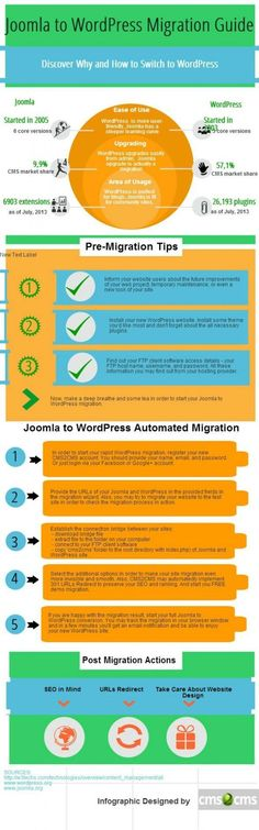 Instead, using content management systems, such as #Jommla #Developement, are now much more preferred for a variety of reasons and a number of benefits that can ultimately help to get your site and online presence up in much less time. - See more at: Wisdompad.org