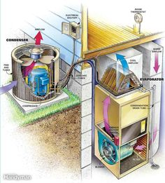 Clean Your Air Conditioner Condenser Unit - Step by Step: The Family Handyman