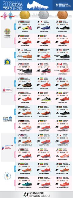 d847bc378c72a7 Shoes of the Winners of the 2018 World Marathon Majors (infographic)