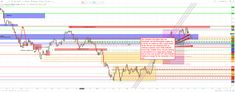 Forex Forecast / Forex Signals / Forex Trade Setup July – www. Forex Trading Basics, Learn Forex Trading, Financial News, Financial Markets, Global Stock Market, Making Ten, Online Trading, Foreign Exchange