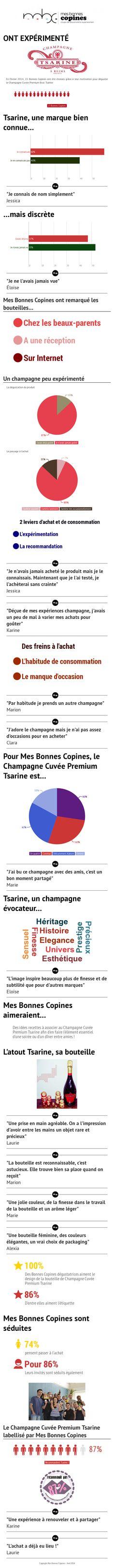 Les retours des bonnes copines sur le champagne cuvée premium brut Tsarine !   Mes Bonnes Copines @champtsarine