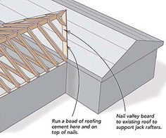 Tying a new roof into an old one - Fine Homebuilding Question & Answer