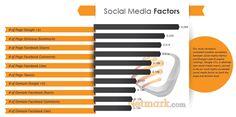 How #Google Uses #SocialSignals for #SEO via @CombinedECU