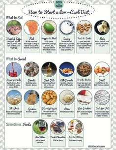 Low carb shopping list and so much more. Check it out and start low carb the easy way. Sugar free. Grain free. Gluten free and whole food recipes too. | ditchthecarbs.com
