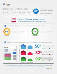 Google: Want more TOTAL traffic (but slightly less #ORGANIC traffic)? Buy search ads. - #Infographic #PPC #SEO
