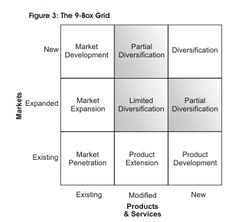 Sometimes called the Product/Market Expansion Grid, the matrix shows four ways that businesses can grow, and helps people think about the risks associated with each option.