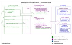 A Visualization of Nick Bostrom's Superintelligence - Less Wrong