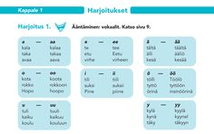 Harjoitussivu 1 Learn Finnish, Finnish Language, Languages, Finland, Learning, Education, Teaching