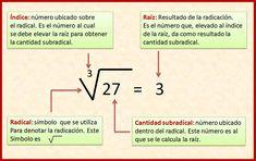 Maths Algebra Formulas, Learn Physics, Class 12 Maths, Teaching Chemistry, Math Notes, Math About Me, Language Study, Basic Math, Guided Math