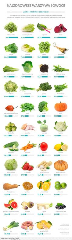 Healthiest vegetables and fruits food Healthy Tips, Healthy Snacks, Healthy Eating, Healthy Recipes, Healthy Fruits And Vegetables, Fruit And Veg, Sport Motivation, Chef And The Farmer, Vegetable Chart