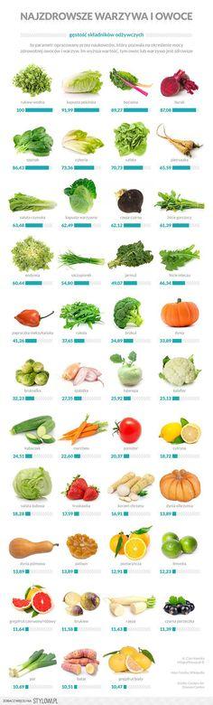 Jesteś na diecie… ? Zobacz najzdrowsze warzywa i owoce… na Stylowi.pl