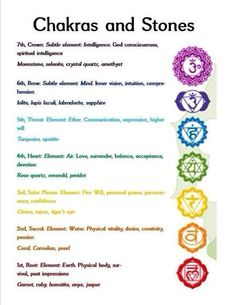 Chakra and stones quick reference guide #spirituality
