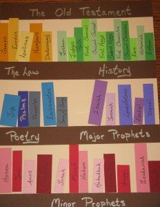 Great visual for learning the books of the bible.