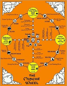 Medicine Wheel......Wow resembles the Astrotheology wheel of the Universe. See the cross in the middle the four posts the Zodiac?