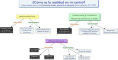 ¿Cómo es la realidad de mi centro? Maria Del Carmen Fandos Cubells. Line Chart, Learning, Centre