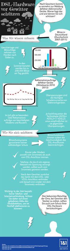 Infografik: DSL-Hardware vor Gewitter schützen