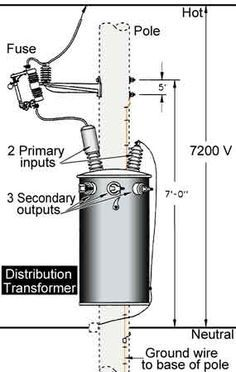 Diagram of components found on a distribution pole ...