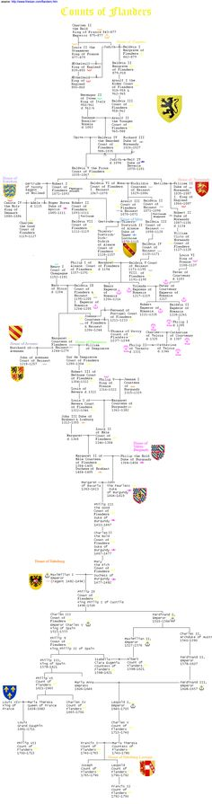 Genealogy Sites, Genealogy Chart, Genealogy Research, Family Genealogy, Ww1 History, Scotland History, European History, Family History, Family Tree Records