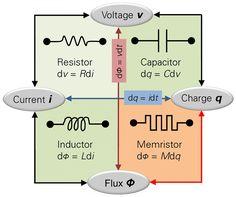 Memristors van a cambiar radicalmente el mundo de la ingeniería eléctrica.