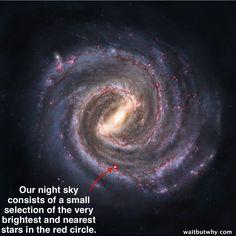 Nosso céu noturno é formado por uma pequena parte das estrelas próximas e mais brilhantes dentro do círculo vermelho.
