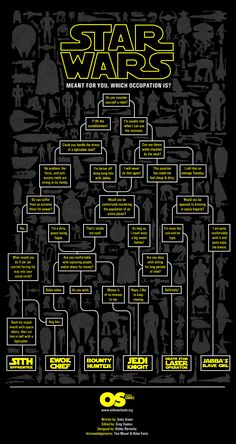Which Star Wars Job Would be Best Suited for You: A Flowchart
