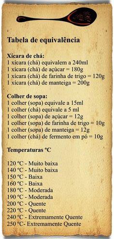 Temperos e Especiarias: Tabela de Medidas e Equivalência Sweet Recipes, Healthy Recipes, Portuguese Recipes, Diy Food, Cooking Time, Good Food, Food And Drink, Tasty, Favorite Recipes