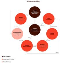 The Merchant of Venice | Character Map