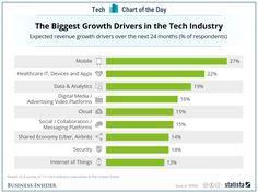The mobile revolution may be an eight-year-old story by now, but tech execs still think mobile is the number one opportunity for growth over the next 24 months.  Consulting firm KPMG talked to 111 tech execs to see what they're excited about. As this chart from Statista shows, health care and data analytics are nipping at the mobile revolution's