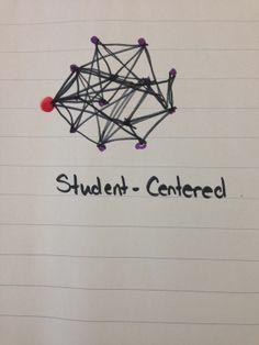 21 Century Classroom: The Amaryllis: Decentralizing Communication: The Knowledge Building Circle