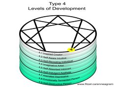 042b7b40ea074f50485f4e3ef1920dbc w enneagram 170 best enneagram diagrams images on pinterest in 2018 psicologia
