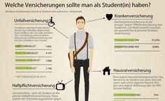 Infografik der Woche: Diese Versicherungen benötigen Studenten   Pfefferminzia - Das Multimedium für Versicherungsprofis