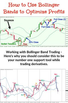Bollinger band trading is related to volatility. Understanding how price volatility works and the way that you're able to give yourself an edge from it could very well make a big difference to your profit levels. Trading Quotes, Intraday Trading, Forex Trading, Online Trading, Implied Volatility, Stock Trading Strategies, Bollinger Bands, Stock Charts, Cryptocurrency Trading