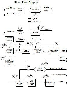 Block Flow Diagram Process Flow Diagram Process Flow Diagram
