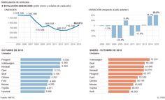 Datos mercado del #automóvil en España