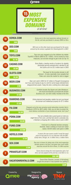 15 Most Expensive Domain Names of All Time #infographic
