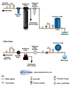 How to install a well filter