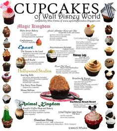 Recipes for the cupcakes of Walt Disney World! This list doesn't even begin to cover all of the cupcakes! And they are ALL fantastic! Walt Disney World, Disney World Essen, Disney World Food, All You Need Is, Just In Case, Disney Cupcakes, Cupcake Cakes, Cupcake Recipes, Disney Tips