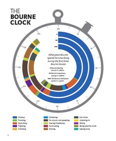 A chart of the Bourne movies showing how long Jason Bourne spends doing select activities during each movie.