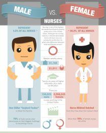 Male nurse vs. Female nurse #Infographic