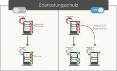 Überlastungsschutz bei domainFACTORY