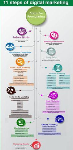 11 steps of digital marketing