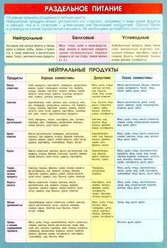 раздельное питание таблица совместимости продуктов - Поиск в Google
